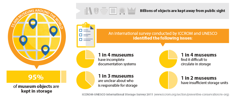 Collections in storage are at risk - ICCROM-UNESCO International Storage Survey 2011 - documentation systems, circulate in storage, who is responsible for storage, insucient storage units